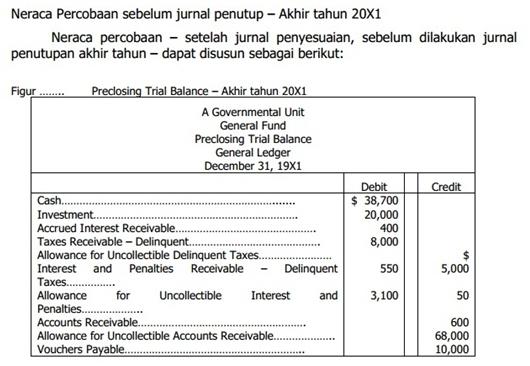 Contoh Jurnal Penyesuaian Akuntansi Pemerintah
