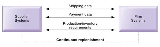 Sistem pertukaran perdagangan lokal memungkinkan