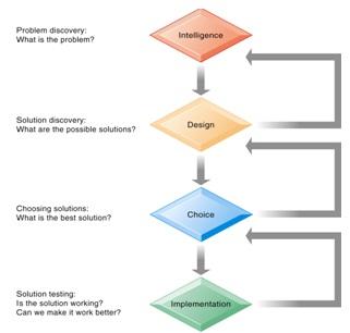 Ampe daryanti meningkatkan pengambilan keputusan pengambilan keputusan adalah proses yang melibatkan banyak langkah simon 1960 menyatakan ada empat tahapan berbeda dalam pengambilan keputusan ccuart Gallery